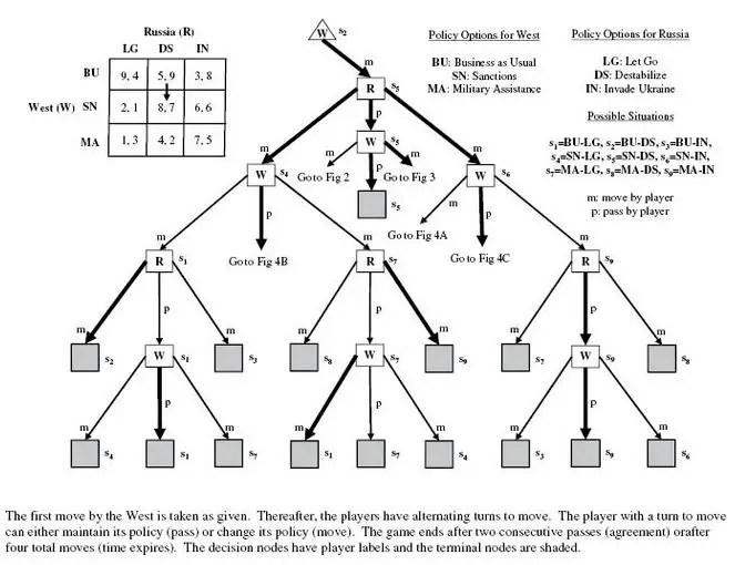 Teoría del juego.