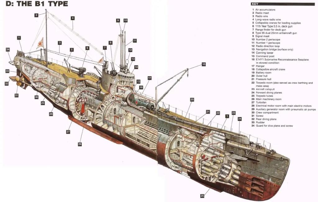 Vista de corte de un submarino I-400.