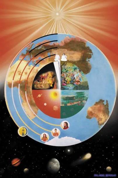 Esquema explicativo del año de Brahma.