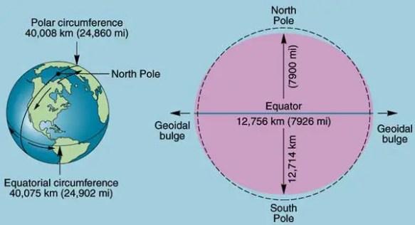 Esquema con los diámetros de la tierra en sus polos y el ecuador. Vemos por qué el punto más cercano al espacio está en el ecuador.