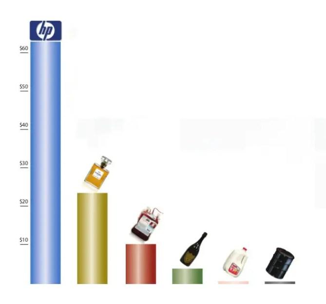 Gráfico mostrando los precios de distintos líquidos