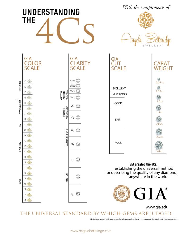Cut clarity color chart diamond cut clarity color chart nvjuhfo Images
