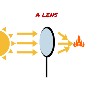 Lens bends light