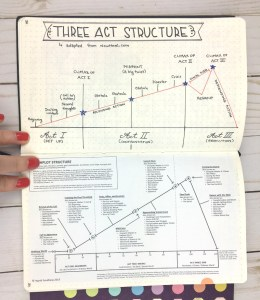 Diagrams of 3-act structure in a bullet journal.