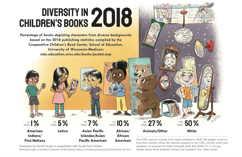 Diversity in Children's Books: 2018. Graphic showing percentage of characters in kidlit books published in 2018 that were:  American Indian/First Nations: 1% Latinx: 5% Asian pacific Islander/Asian Pacific American: 7% African/African American: 10% Animals/Other: 27% White: 50%