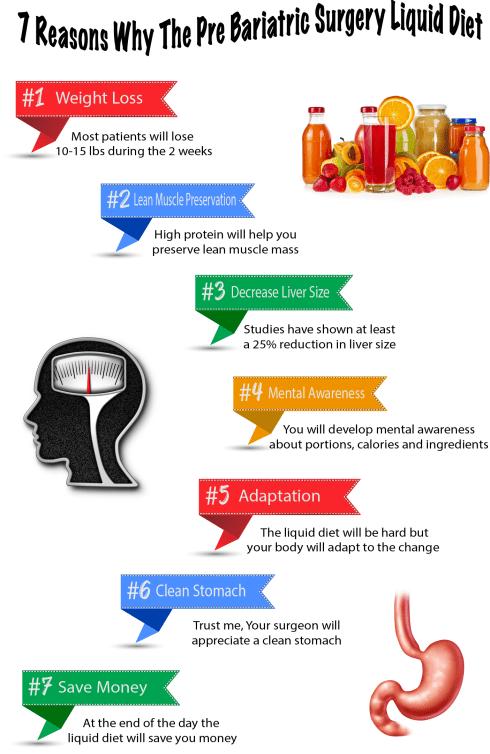 7 Reasons Why The Pre Bariatric Surgery Liquid Diet