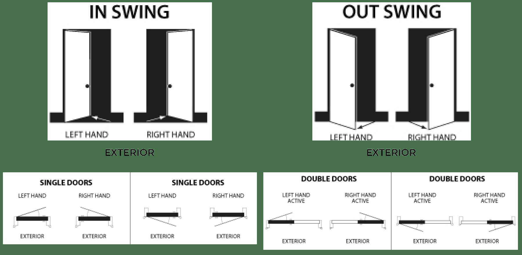 Door Handing Explained Amp Brosco Door Handing Door