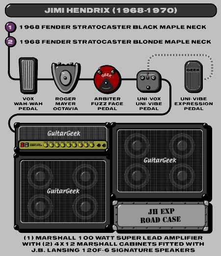 Guitar Wiring Diagrams Further Stevie Ray Vaughan Strat Wiring Diagram