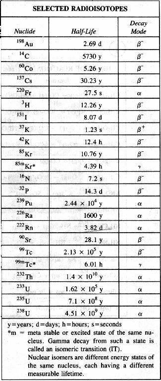 ReferenceTables for Regents Chemistry