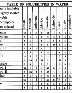 Solubilities of various ionic compounds in water also the new reference tables rh angelfire