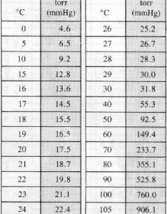 vapor pressure of water also referencetables for regents chemistry rh angelfire