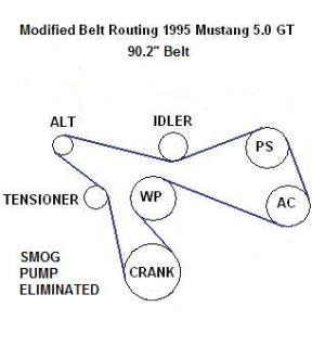 Belt Size Smog delete underdrive crank  Ford Mustang