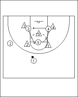 The player at the top should run along the free throw line