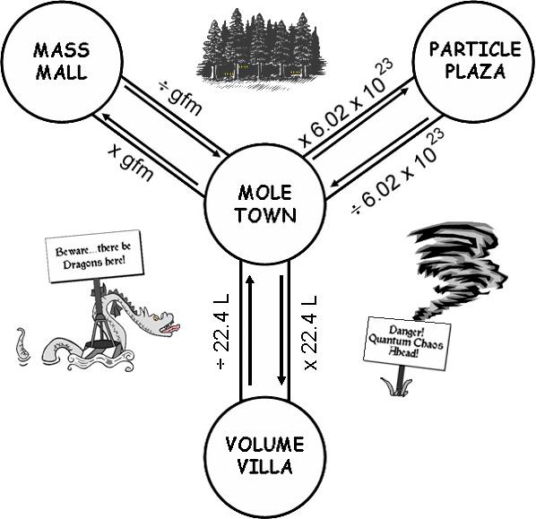 Mole Conversions Gallery