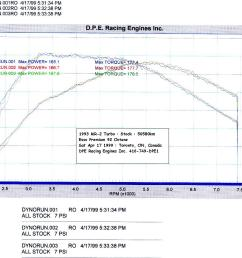 dyno chart of cosmo s stock mr2 turbo  [ 1216 x 951 Pixel ]