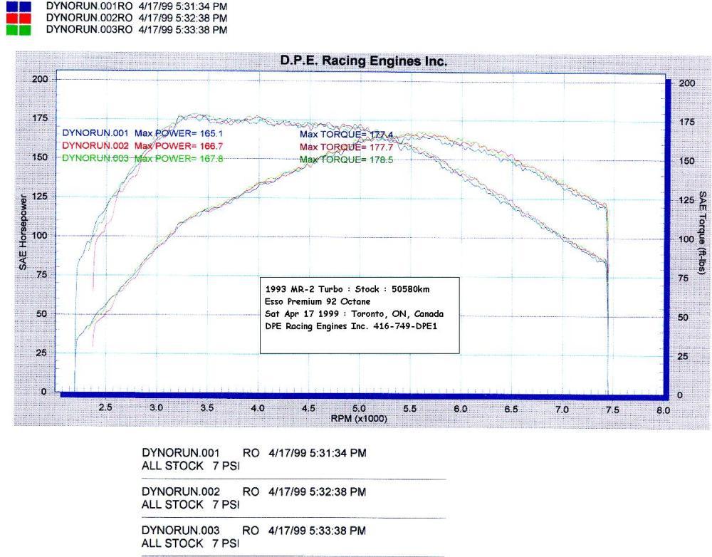 medium resolution of dyno chart of cosmo s stock mr2 turbo