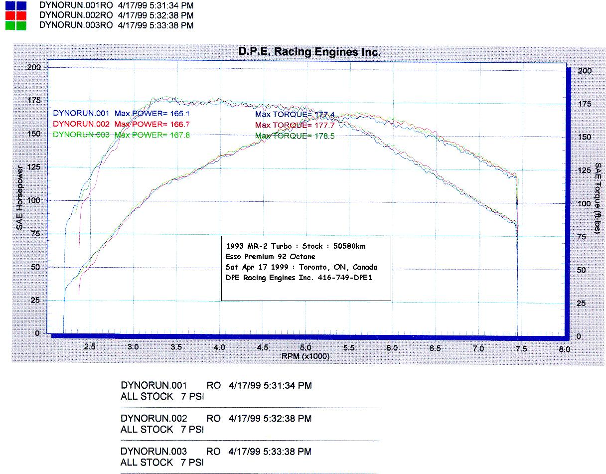 hight resolution of dyno chart of cosmo s stock mr2 turbo