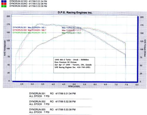 small resolution of dyno chart of cosmo s stock mr2 turbo