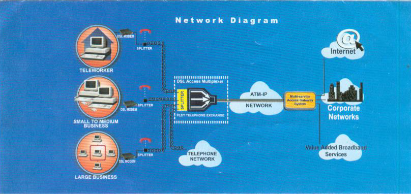 Telephone Phone Line Wiring Diagram As Well How Does Dsl Work Diagram