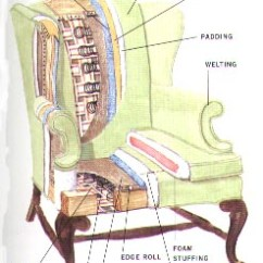 Dining Chair Seat Cover Material Best Outdoor Chairs Why Recover