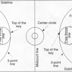 For Basketball Coaches Court Diagram Corporate Building Rem Koolhaas Akanksha 39s Pe Porfolio