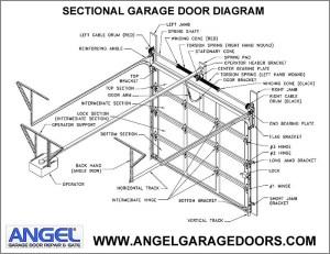 Garage Door Repairs  Angel Garage Door and Gate (877) 6167770