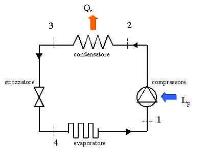 Ciclo frigorifero e comfort termoigrometrico