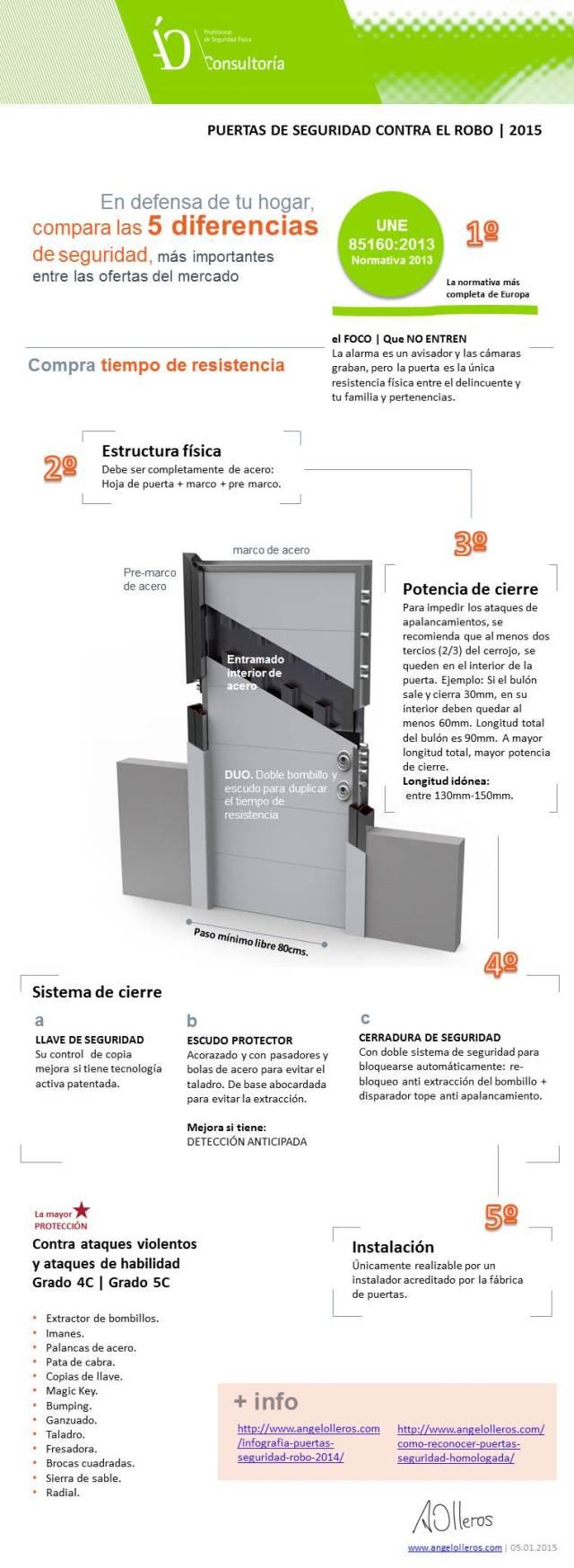 Infografia 5 diferencias puertas de seguridad by angel olleros