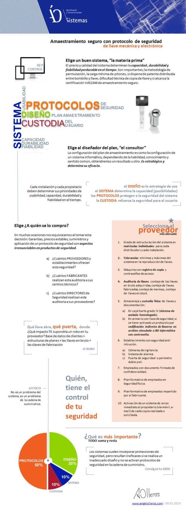 Infografia amaestramientos llaves seguridad by angel olleros
