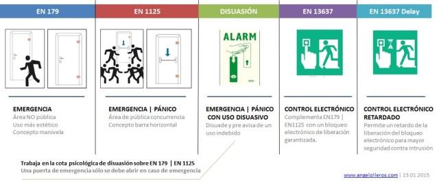 Normas puertas emergencia y evacuación by angel olleros