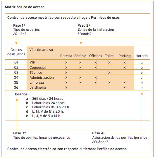 estructura plan de amaestramiento by angel olleros