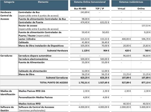 Comparativa de precios sistemas de control de acceso by angel olleros