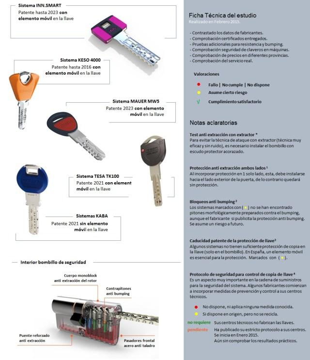 Comparativa llaves de seguridad y bombillos ngel olleros for Mejor bombin de seguridad