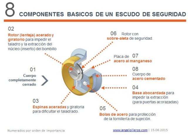 8 componentes basicos escudos de seguridad protectores bombillos by angel olleros