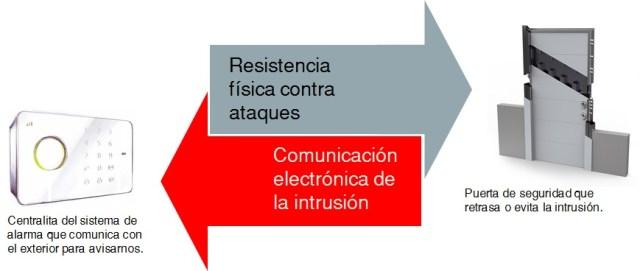 comparativa puertas seguridad y sistemas de alarma