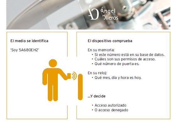 control de accesos identificacion by angel olleros