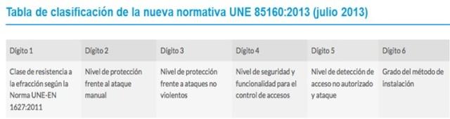 clasificacion puertas seguridad UNE 85160