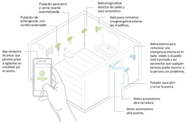 Cumplir la normativa de seguridad en baños accesibles de uso público
