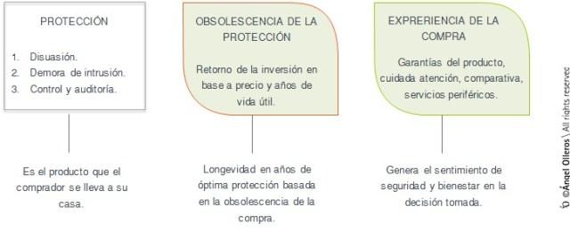 experiencia de compra en sistemas de seguridad