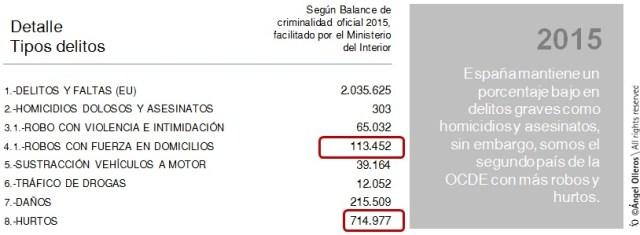 Datos de robos en domicilios en España 2015-2016