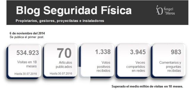 Datos blog seguridad física Angel Olleros