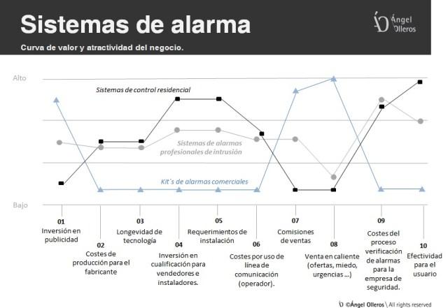 Curva de valor en sistemas de alarmas para viviendas by Angel Olleros