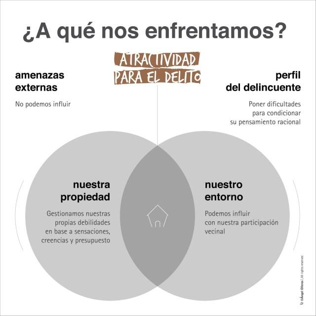 A qué nos enfrentamos en la prevención robo by Angel Olleros