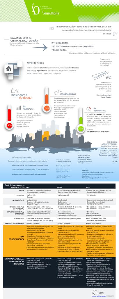 Infografia Evaluación del Riesgo contra el robo-www.angelolleros