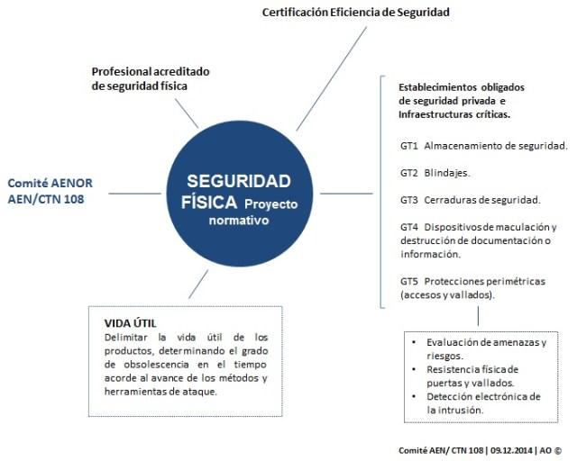Proyecto normativo Seguridad Física