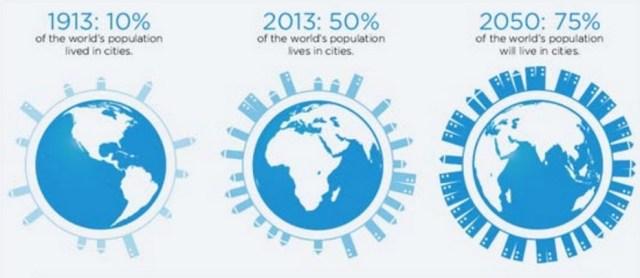 Migración de la población 2050