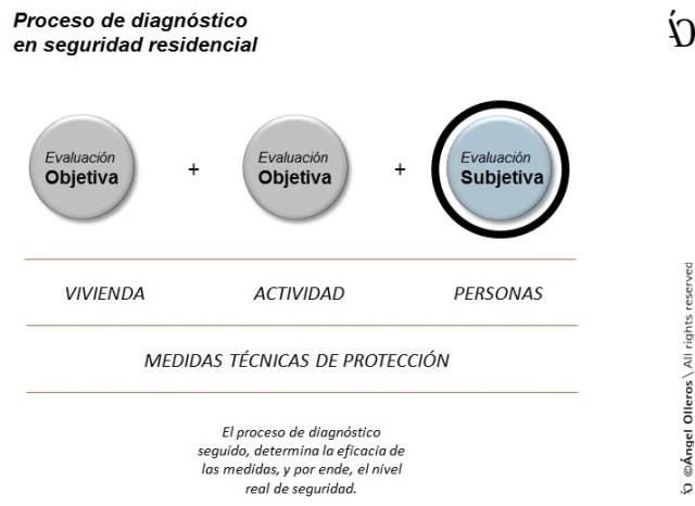 Proceso de diagnóstico en seguridad y confort residencial