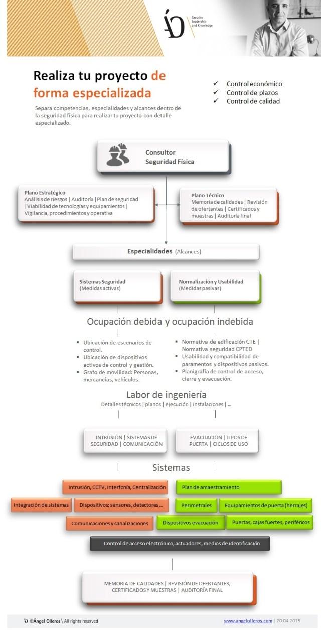 Diferencias entre consultoría e ingeniería de seguridad