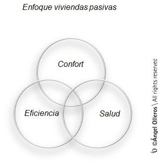 Enfoque viviendas pasivas by Angel Olleros
