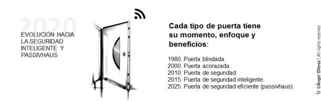 Puertas de seguridad y eficiencia energética 2020